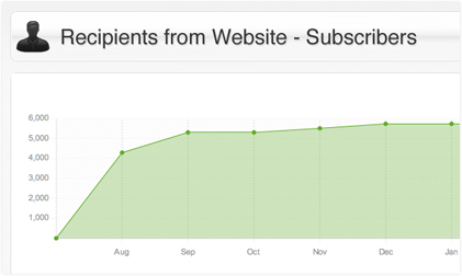 Email subscriber chart from the SiteSuite CMS