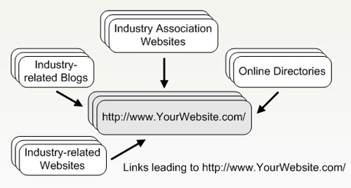 Inbound links leading to your web pages